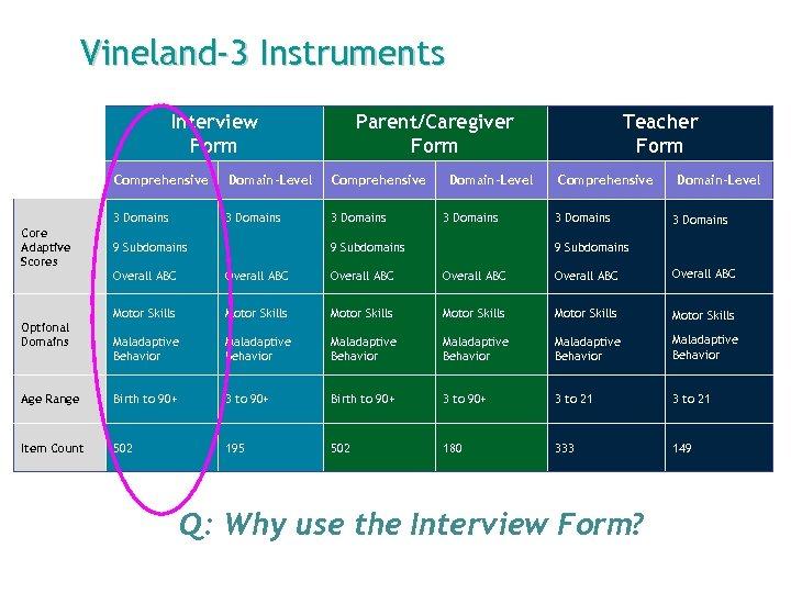 Vineland-3 Instruments Interview Form Parent/Caregiver Form Comprehensive 3 Domains Core Adaptive Scores Domain-Level 3