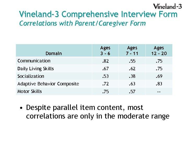 Vineland-3 Comprehensive Interview Form Correlations with Parent/Caregiver Form Ages 3– 6 Ages 7 –