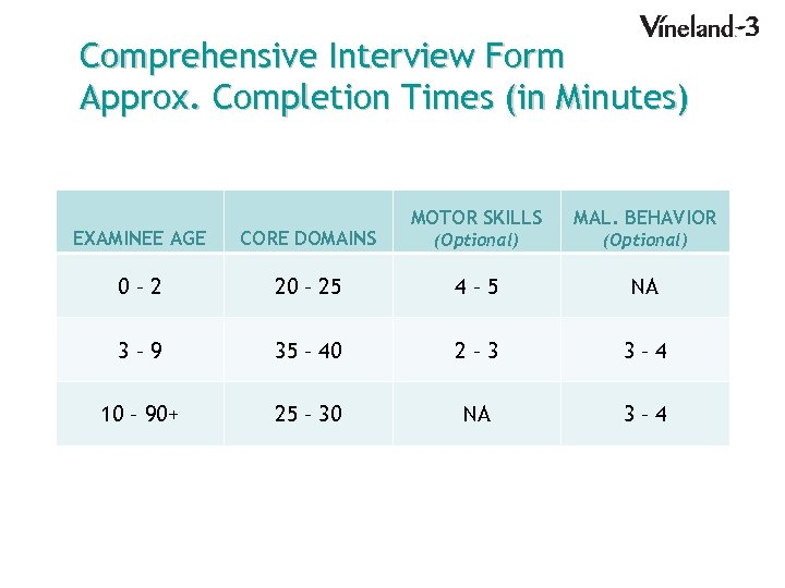Comprehensive Interview Form Approx. Completion Times (in Minutes) MOTOR SKILLS MAL. BEHAVIOR (Optional) EXAMINEE