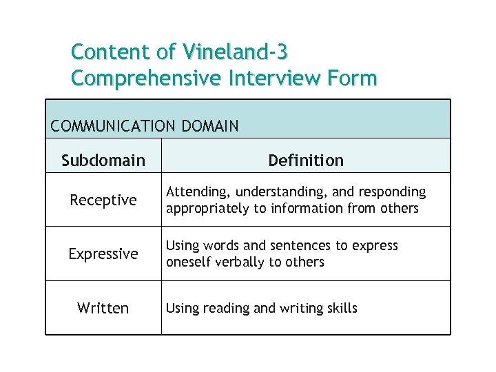 Content of Vineland-3 Comprehensive Interview Form COMMUNICATION DOMAIN Subdomain Definition Receptive Attending, understanding, and