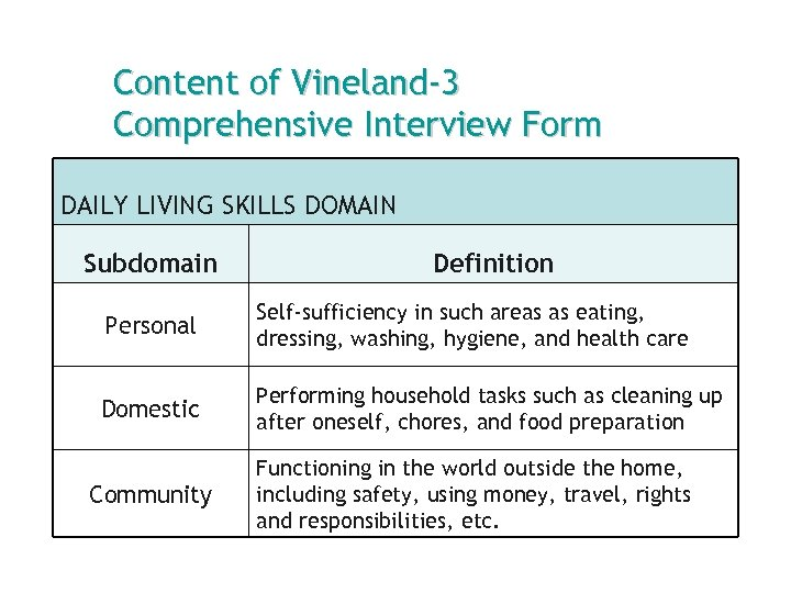 Content of Vineland-3 Comprehensive Interview Form DAILY LIVING SKILLS DOMAIN Subdomain Definition Personal Self-sufficiency