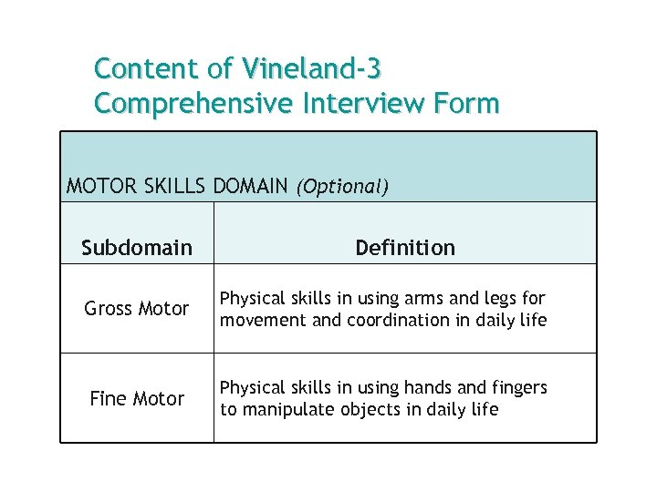 Content of Vineland-3 Comprehensive Interview Form MOTOR SKILLS DOMAIN (Optional) Subdomain Definition Gross Motor