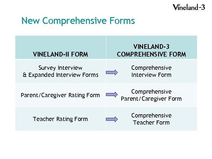 New Comprehensive Forms VINELAND-II FORM VINELAND-3 COMPREHENSIVE FORM Survey Interview & Expanded Interview Forms