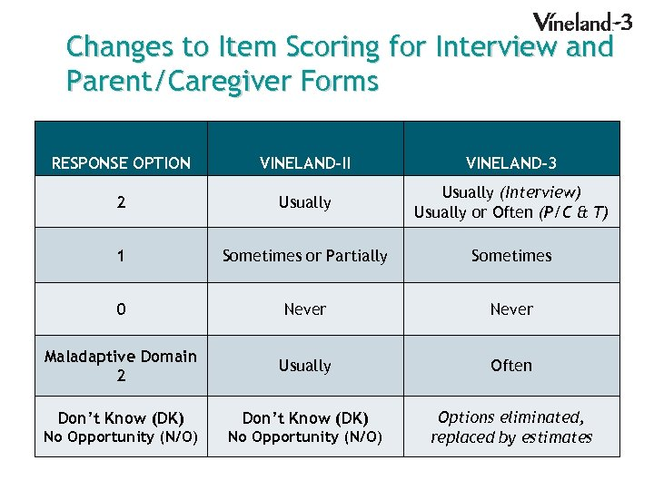 Changes to Item Scoring for Interview and Parent/Caregiver Forms RESPONSE OPTION VINELAND-3 2 Usually