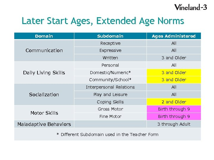 Later Start Ages, Extended Age Norms Domain Subdomain Receptive All Domestic/Numeric* 3 and Older
