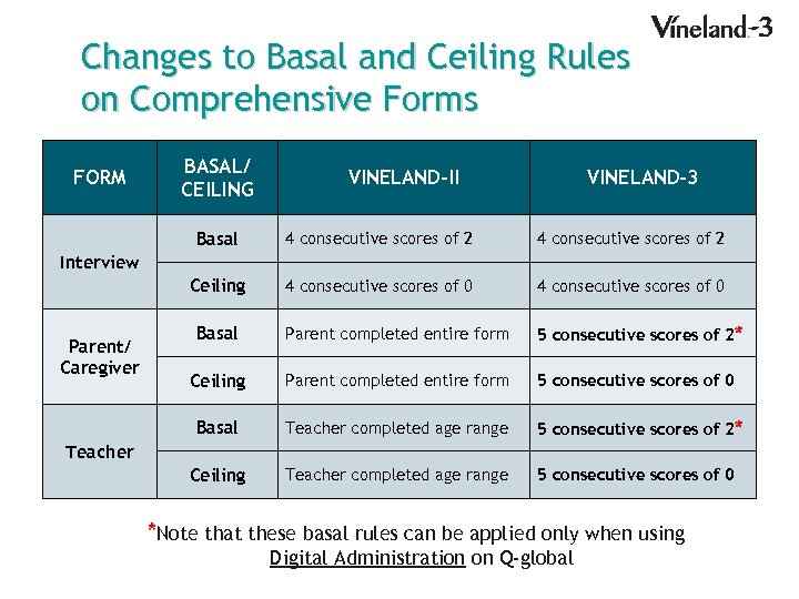 Changes to Basal and Ceiling Rules on Comprehensive Forms FORM BASAL/ CEILING VINELAND-II VINELAND-3