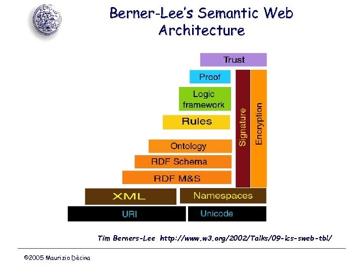 Berner-Lee's Semantic Web Architecture Tim Berners-Lee http: //www. w 3. org/2002/Talks/09 -lcs-sweb-tbl/ © 2005 Maurizio