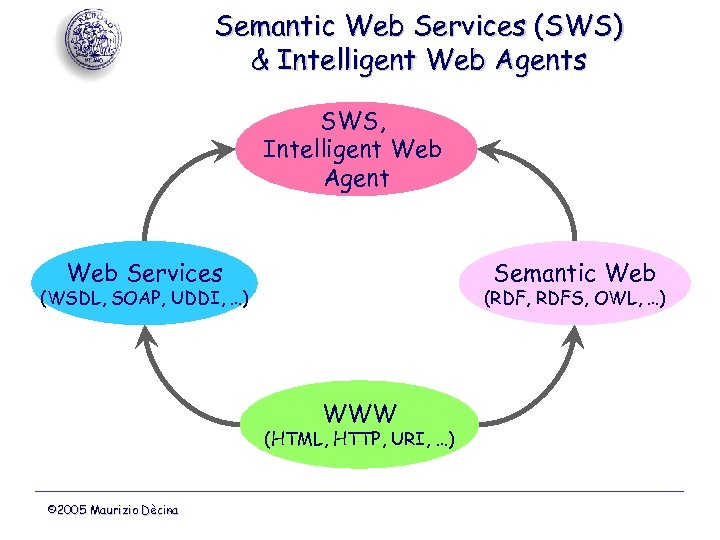 Semantic Web Services (SWS) & Intelligent Web Agents SWS, Intelligent Web Agent Web Services