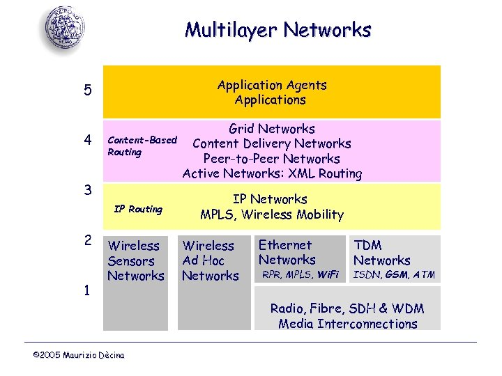 Multilayer Networks Application Agents Applications 5 4 Content-Based Routing 3 IP Routing 2 1