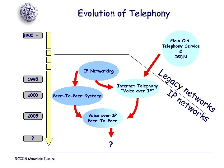 Evolution of Telephony 1900 - … Plain Old Telephony Service & ISDN Le IP