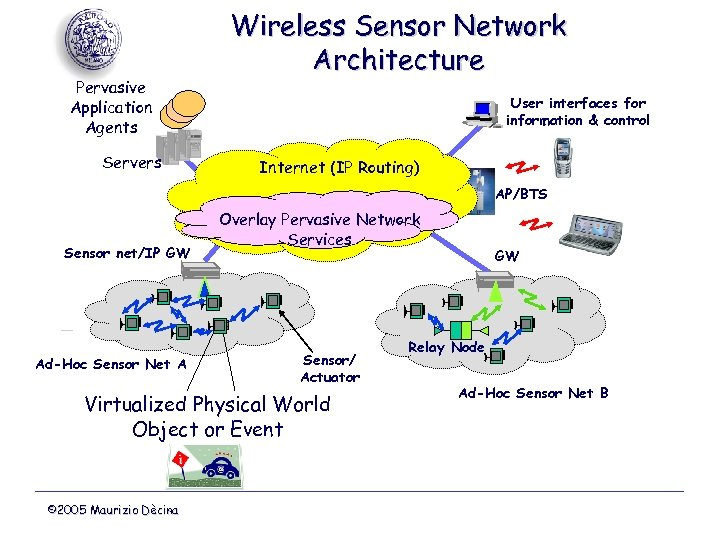 Pervasive Application Agents Servers Wireless Sensor Network Architecture User interfaces for information & control