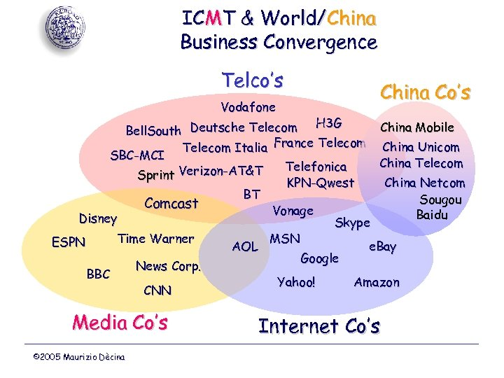 ICMT & World/China Business Convergence Telco's Vodafone China Co's H 3 G China Mobile