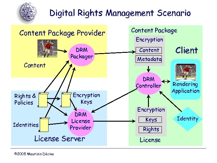 Digital Rights Management Scenario Content Package Provider DRM Packager Content Package Encryption Content Metadata