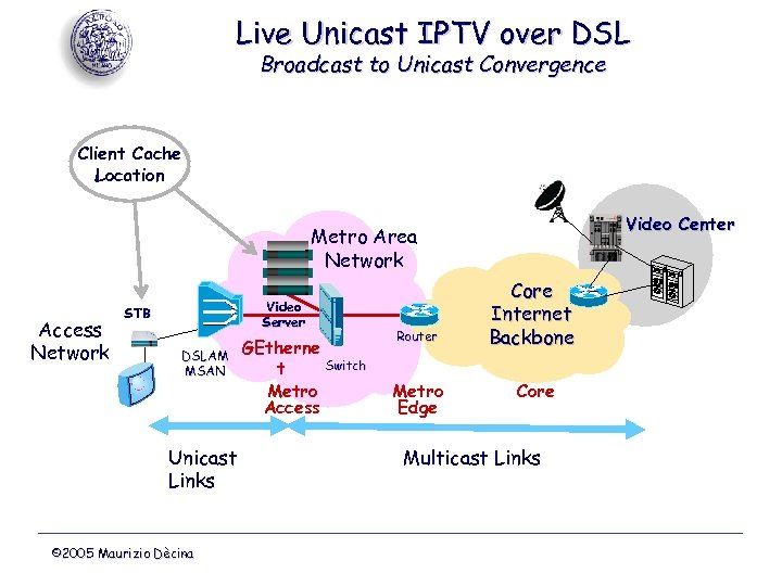 Live Unicast IPTV over DSL Broadcast to Unicast Convergence Client Cache Location Video Center