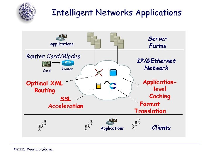 Intelligent Networks Applications Server Farms Applications Router Card/Blades Card IP/GEthernet Network Router Applicationlevel Caching