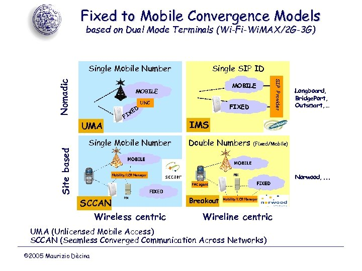 Fixed to Mobile Convergence Models based on Dual Mode Terminals (Wi-Fi-Wi. MAX/2 G-3 G)