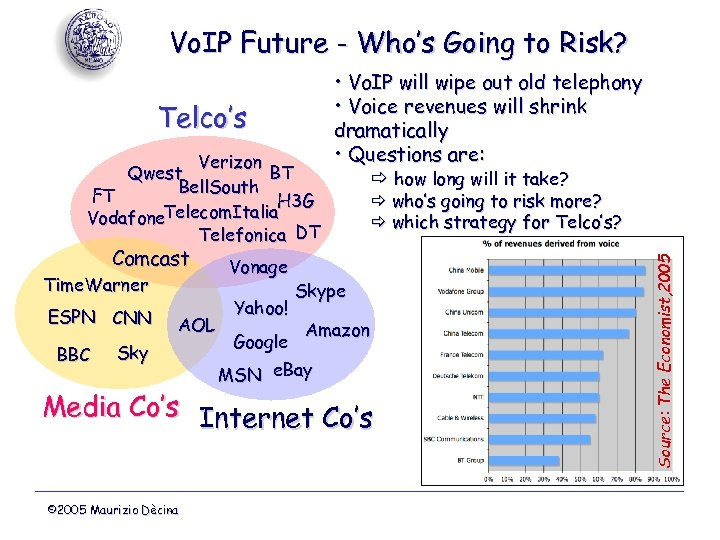 Vo. IP Future - Who's Going to Risk? Verizon Qwest BT Bell. South FT