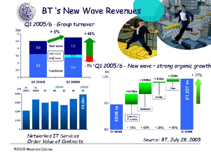 BT 's New Wave Revenues Q 1 2005/6 - Group turnover Q 1 2005/6