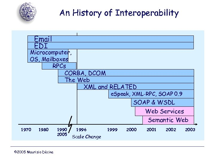 An History of Interoperability Email EDI Microcomputer, OS, Mailboxes RPCs CORBA, DCOM The Web