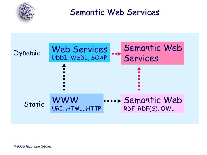Semantic Web Services Dynamic Web Services UDDI, WSDL, SOAP Semantic Web Services WWW Semantic