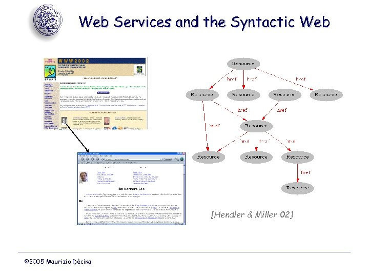Web Services and the Syntactic Web [Hendler & Miller 02] © 2005 Maurizio Dècina