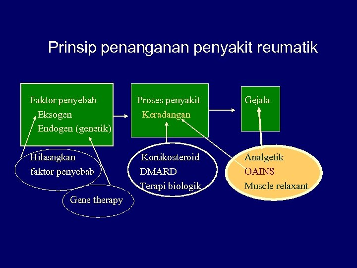 Prinsip penanganan penyakit reumatik Faktor penyebab Eksogen Endogen (genetik) Proses penyakit Keradangan Hilasngkan