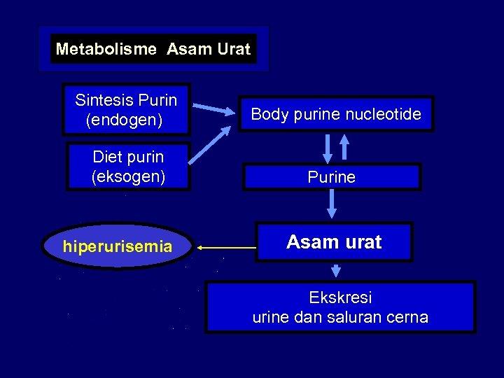 Metabolisme Asam Urat Sintesis Purin (endogen) Body purine nucleotide Diet purin (eksogen) Purine hiperurisemia