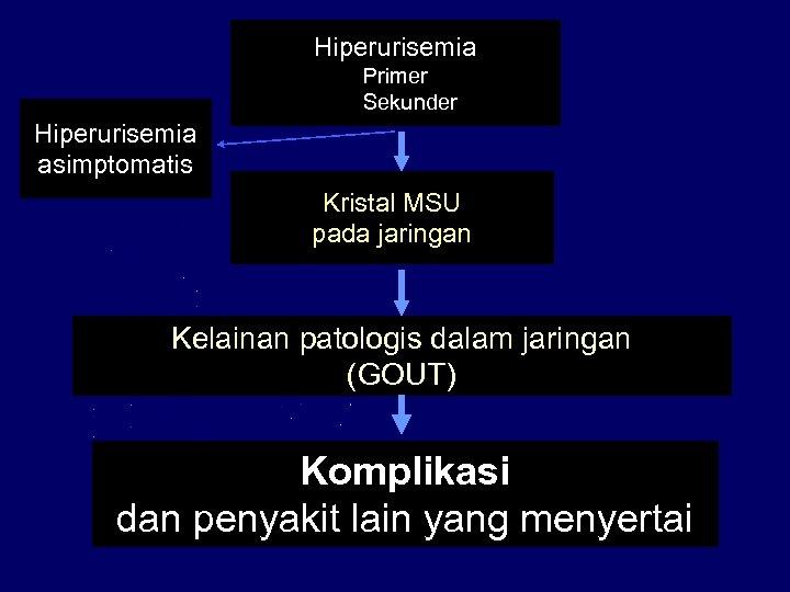 Hiperurisemia Primer Sekunder Hiperurisemia asimptomatis Kristal MSU pada jaringan Kelainan patologis dalam jaringan (GOUT)