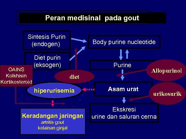 Peran medisinal pada gout Sintesis Purin (endogen) Body purine nucleotide Diet purin (eksogen) Purine