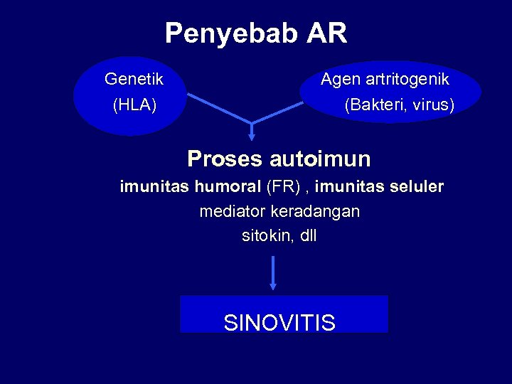 Penyebab AR Genetik Agen artritogenik (HLA) (Bakteri, virus) Proses autoimunitas humoral (FR) , imunitas