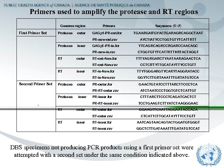 Primers used to amplify the protease and RT regions Genome region Primers Sequence (5'-3')