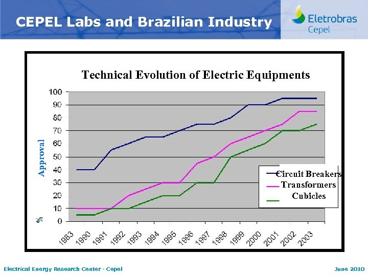 CEPEL Labs and Brazilian Industry Approval Technical Evolution of Electric Equipments Electrical Energy Research