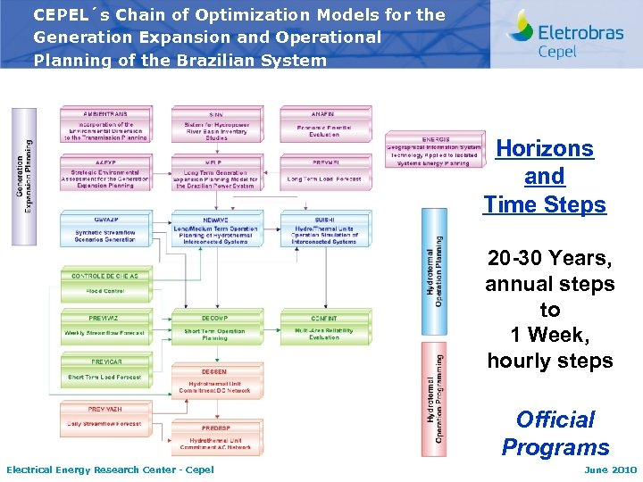 CEPEL´s Chain of Optimization Models for the Generation Expansion and Operational Planning of the