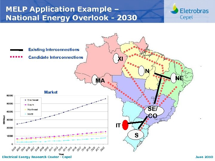 MELP Application Example – National Energy Overlook - 2030 Existing Interconnections Candidate Interconnections XI