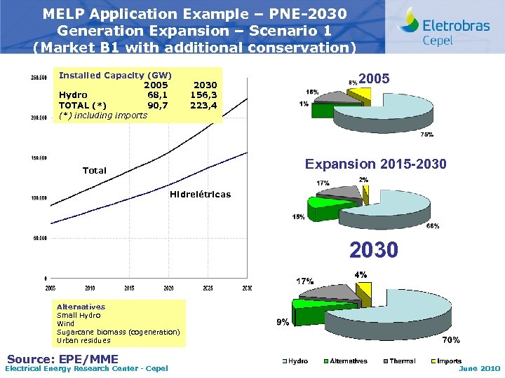 MELP Application Example – PNE-2030 Generation Expansion – Scenario 1 (Market B 1 with