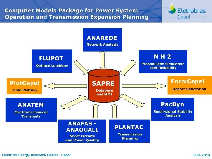 Computer Models Package for Power System Operation and Transmission Expansion Planning ANAREDE Network Analysis