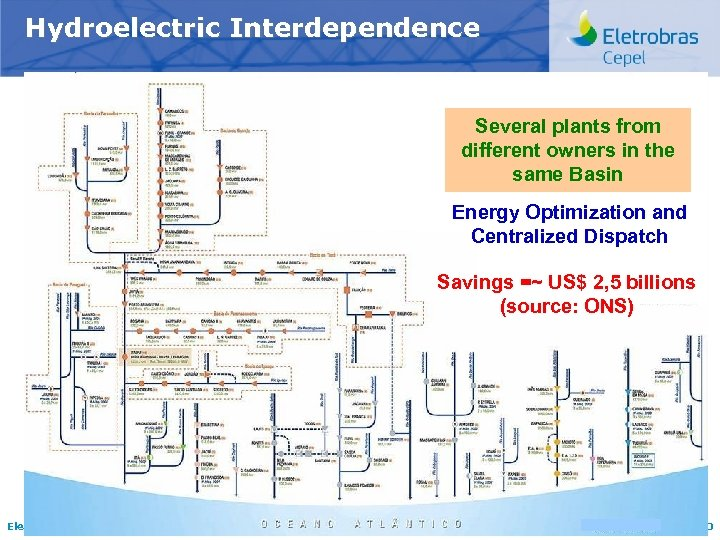 Hydroelectric Interdependence Several plants from different owners in the same Basin Energy Optimization and