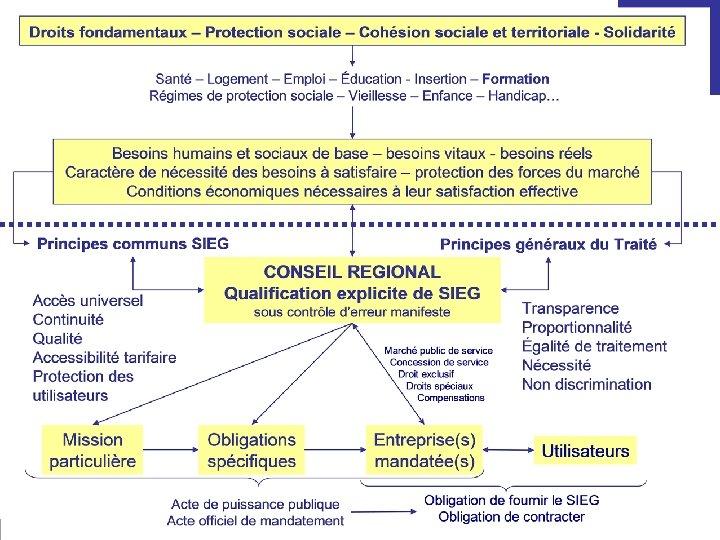 COLLECTIF POUR DES SERVICES SOCIAUX DE QUALITE EN EUROPE SSIG