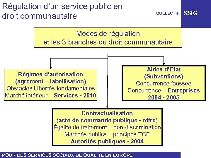 Régulation d'un service public en droit communautaire COLLECTIF SSIG Modes de régulation et les