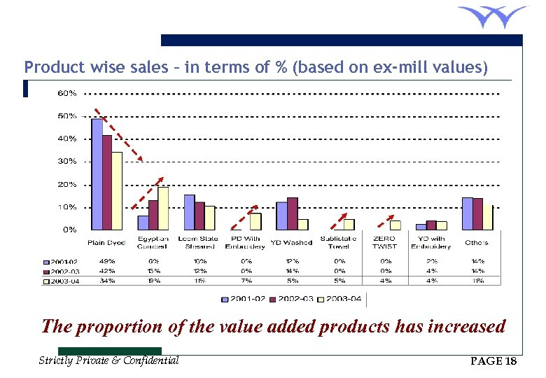 Product wise sales – in terms of % (based on ex-mill values) The proportion