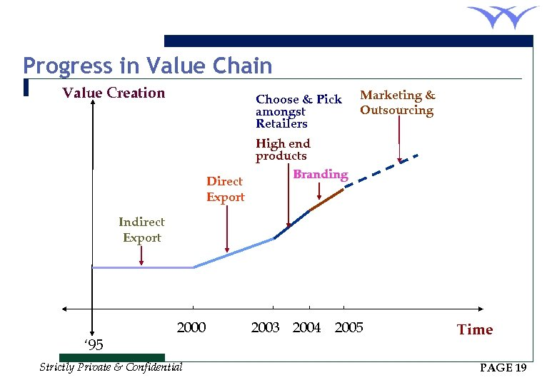 Progress in Value Chain Value Creation Choose & Pick amongst Retailers Direct Export Marketing
