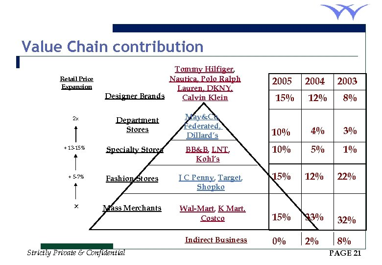Value Chain contribution Retail Price Expansion 2 x + 13 -15% + 5 -7%