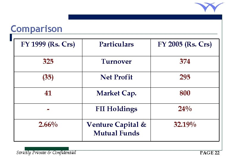 Comparison FY 1999 (Rs. Crs) Particulars FY 2005 (Rs. Crs) 325 Turnover 374 (35)