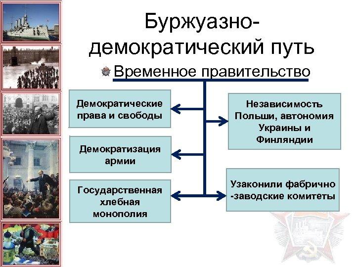 Буржуазнодемократический путь Временное правительство Демократические права и свободы Демократизация армии Государственная хлебная монополия Независимость