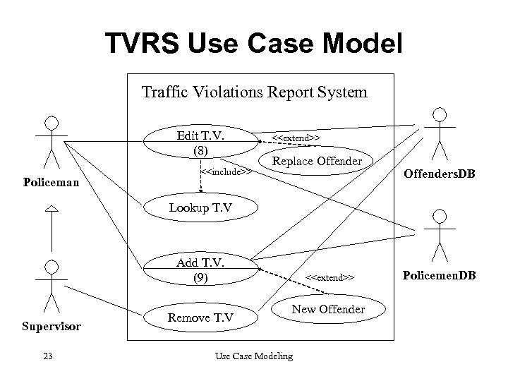 TVRS Use Case Model Traffic Violations Report System Edit T. V. (8) Policeman <<include>>
