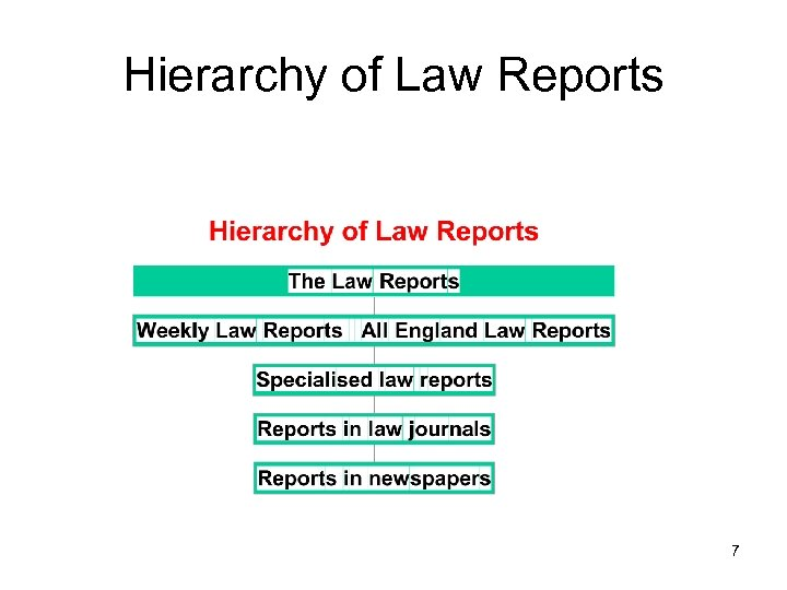 Hierarchy of Law Reports 7