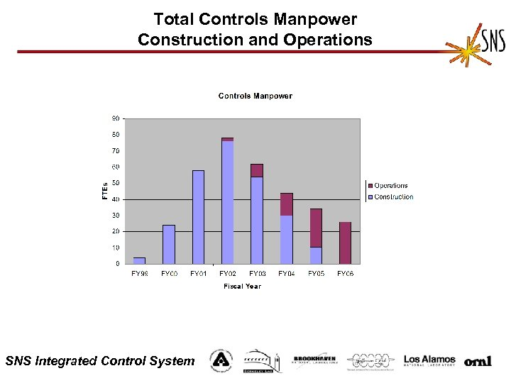 Total Controls Manpower Construction and Operations SNS Integrated Control System