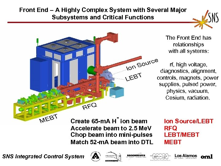 Front End – A Highly Complex System with Several Major Subsystems and Critical Functions