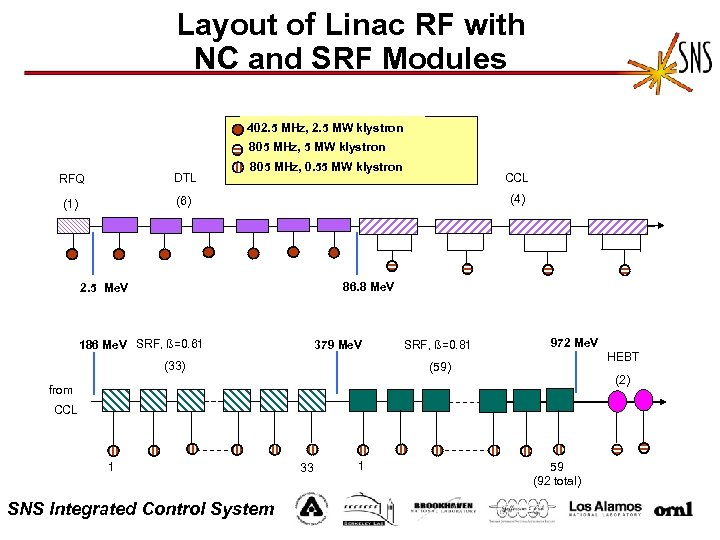 Layout of Linac RF with NC and SRF Modules 402. 5 MHz, 2. 5