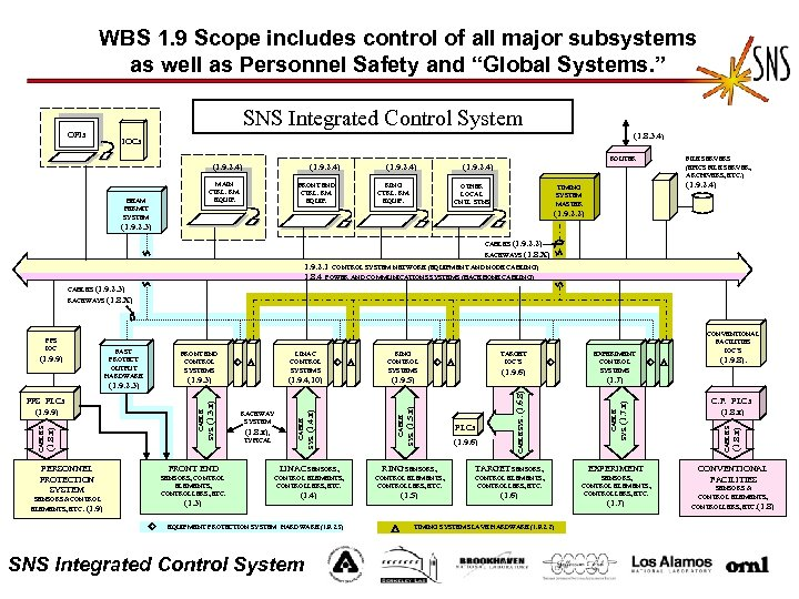 WBS 1. 9 Scope includes control of all major subsystems as well as Personnel